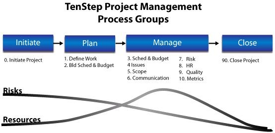 TenStep Project Management Process Groups